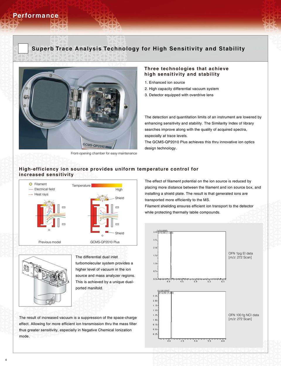 Detector equipped with overdrive lens Front-opening chamber for easy maintenance The detection and quantitation limits of an instrument are lowered by enhancing sensitivity and stability.