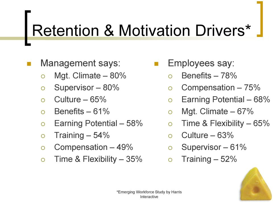 Compensation 49% Time & Flexibility 35% Employees say: Benefits 78% Compensation 75% Earning