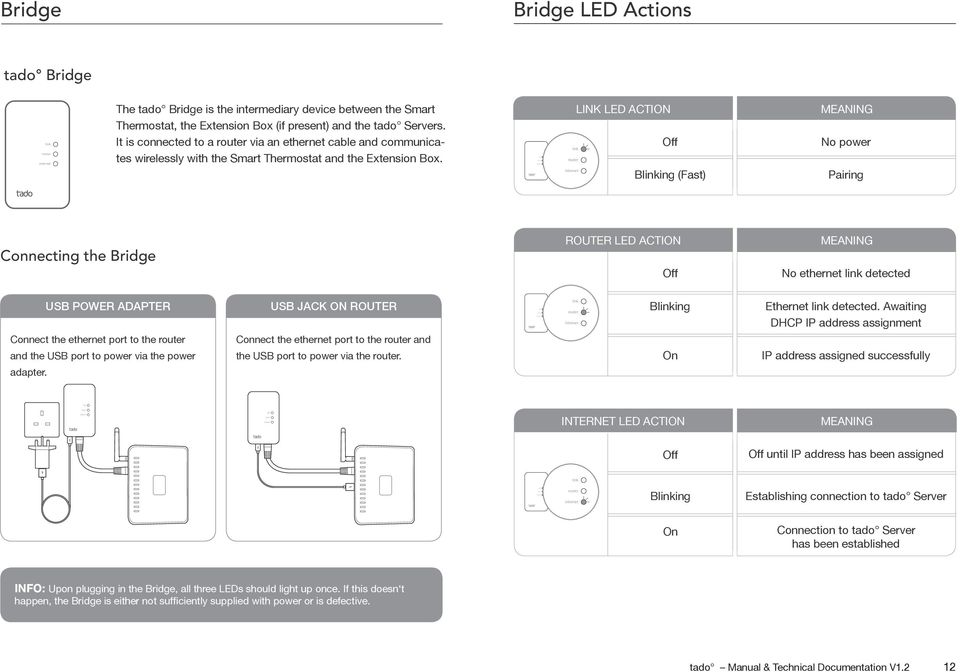 LINK LED ACTION Off Bing (Fast) MEANING No power Pairing Connecting the Bridge ROUTER LED ACTION Off MEANING No ethernet detected USB POWER ADAPTER Connect the ethernet port to the and the USB port