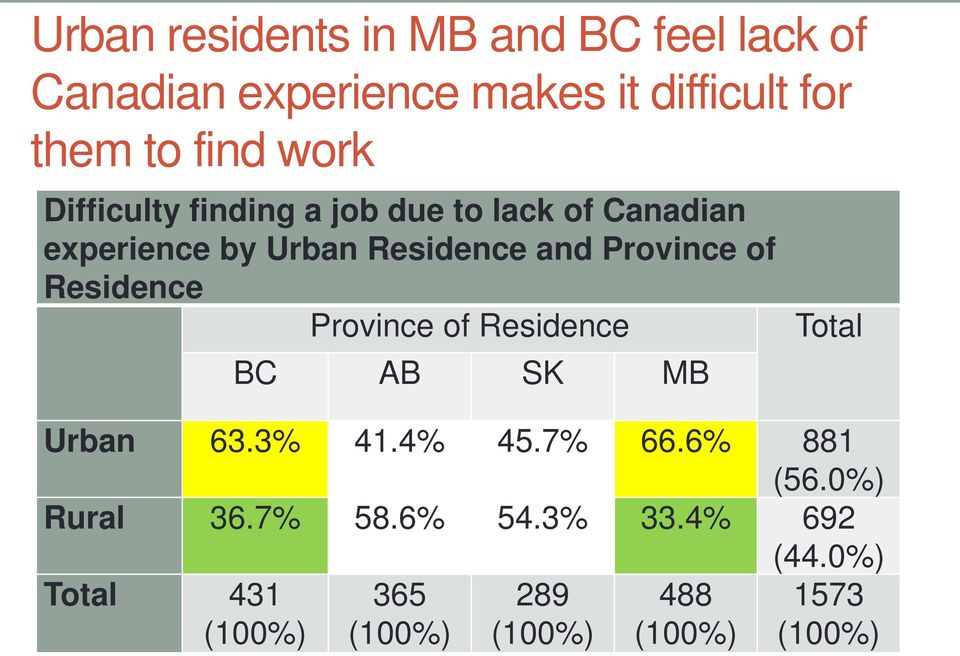 of Residence Province of Residence BC AB SK MB Total Urban 63.3% 41.4% 45.7% 66.6% 881 (56.