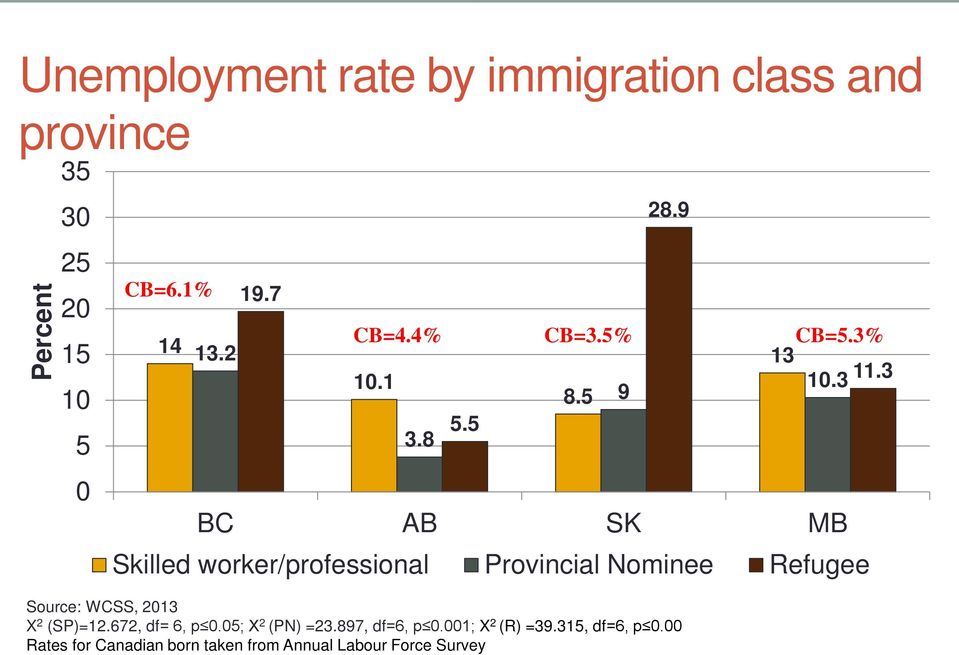 001; X 2 (R) =39.315, df=6, p 0.00 Rates for Canadian born taken from Annual Labour Force Survey 3.