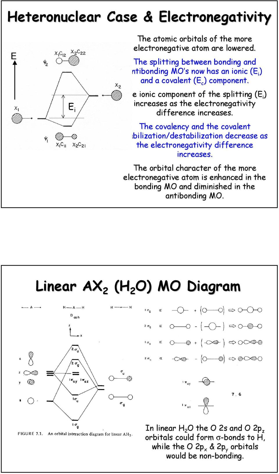 The ionic component of the splitting (( i ) increases as the electronegativity difference increases.