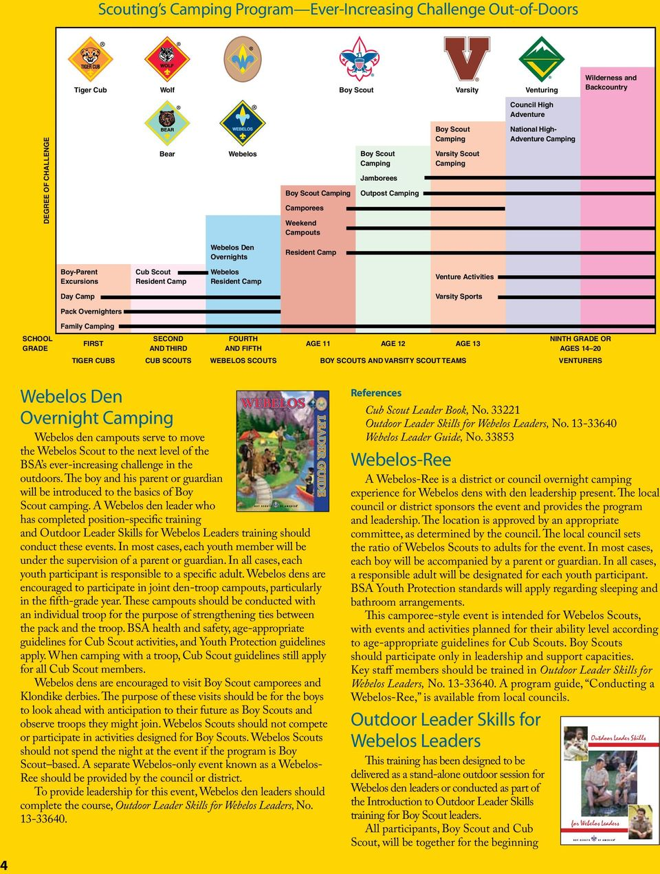 Overnights Boy-Parent Excursions Cub Scout Webelos Venture Activities Day Camp Varsity Sports Pack Overnighters SCHOOL GRADE Family Camping FIRST SECOND AND THIRD FOURTH AND FIFTH AGE 11 AGE 12 AGE