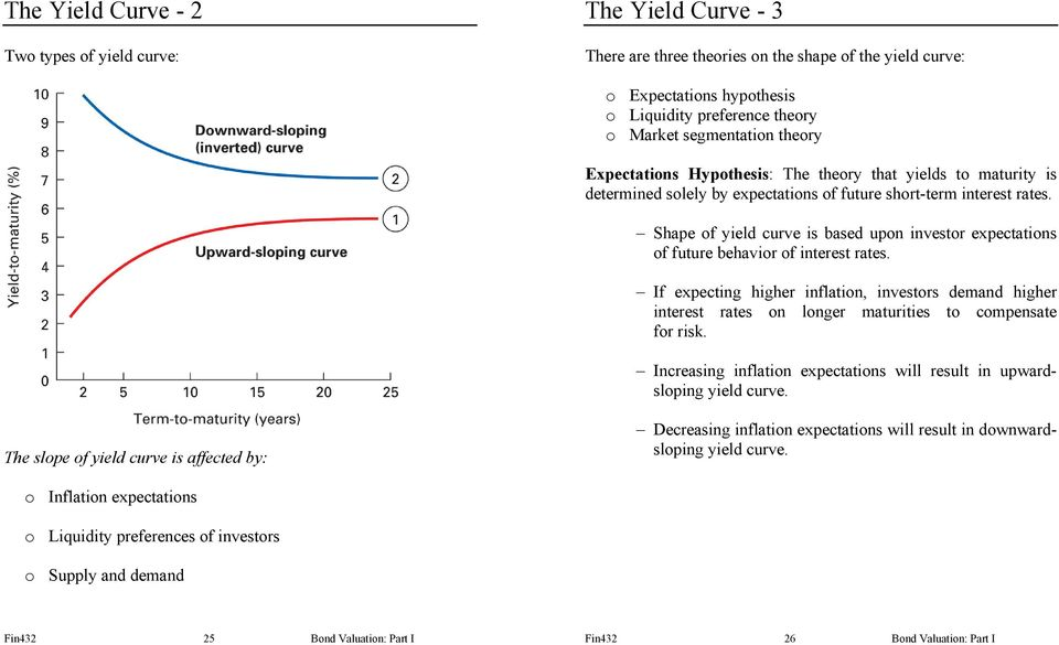 Shape of yield curve is based upon investor expectations of future behavior of interest rates.