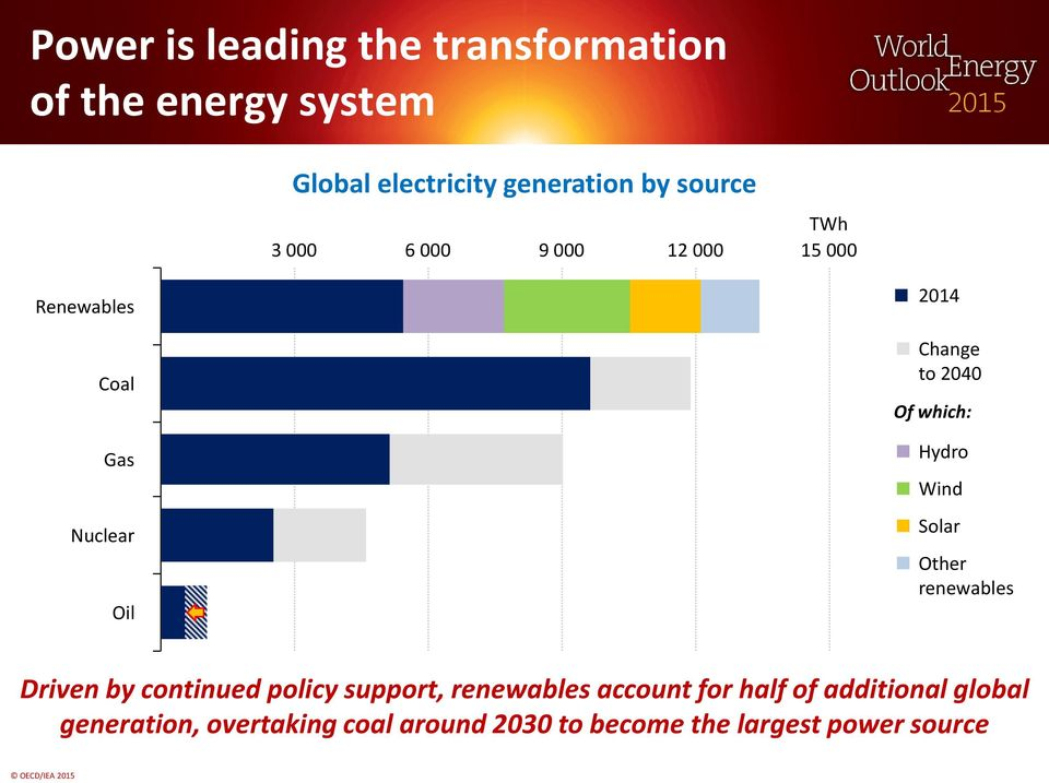 which: Hydro Wind Solar Other renewables Driven by continued policy support, renewables account
