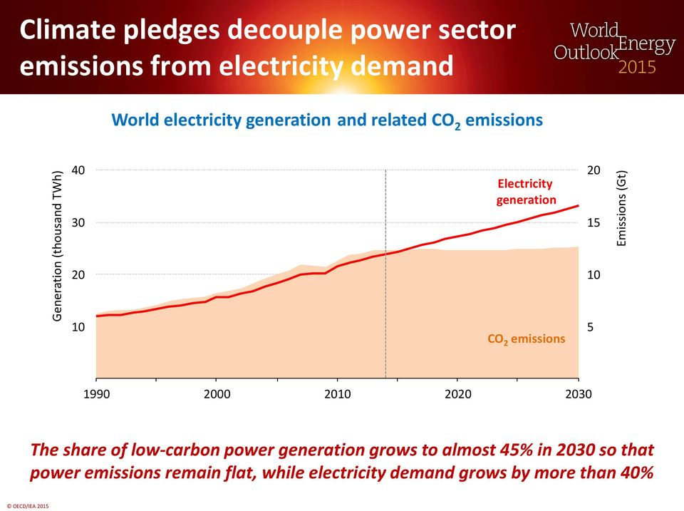 generation CO 2 emissions 20 15 10 5 Emissions (Gt) 1990 2000 2010 2020 2030 The share of low-carbon power