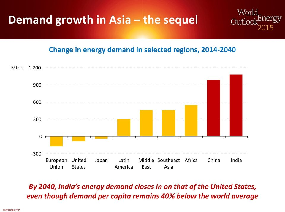 America Middle East Southeast Asia Africa China India By 2040, India s energy demand