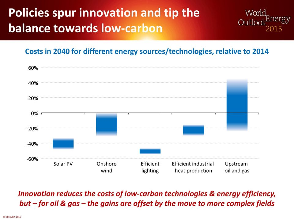 lighting Efficient industrial heat production Upstream oil and gas Innovation reduces the costs of