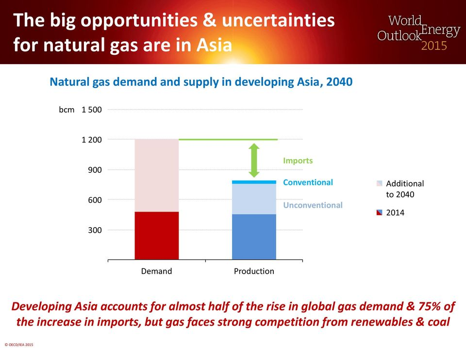 Additional to 2040 2014 Demand Production Developing Asia accounts for almost half of the rise in