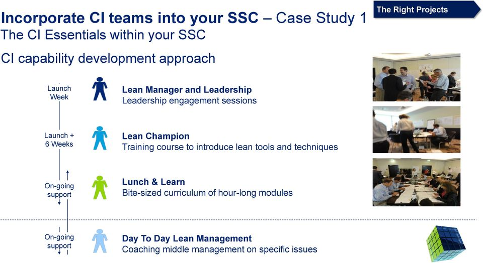 Weeks Lean Champion Training course to introduce lean tools and techniques On-going support Lunch & Learn