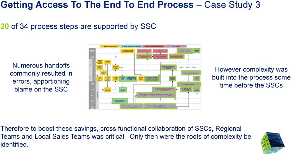 process some time before the SSCs Therefore to boost these savings, cross functional collaboration of