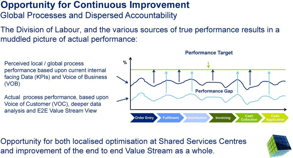 Business (VOB) % Actual process performance, based upon Voice of Customer (VOC), deeper data analysis and E2E Value Stream View Performance Gap Order Entry Fulfilment