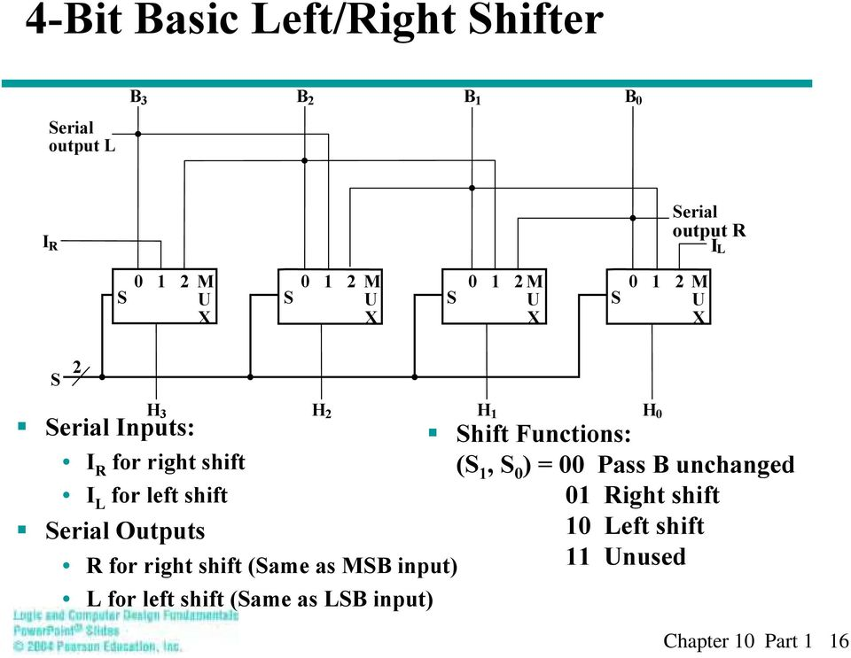 (S 1, S 0 ) = 00 Pass B uchaged I L for left shift 01 Right shift Serial Outputs 10 Left shift R for