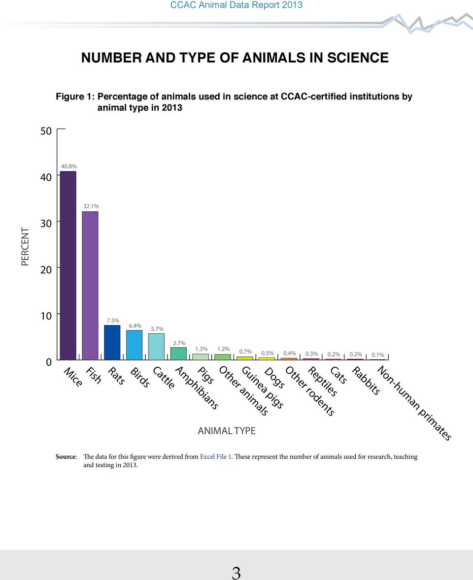 2% 0.1% CCAC Animal Data Report 2013 NUMBER AND TYPE OF ANIMALS IN SCIENCE Figure 1: Percentage of animals used in science at CCAC-certified