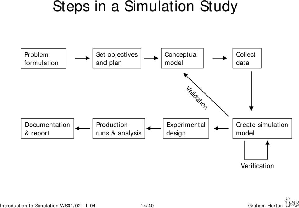 Production runs & analysis Experimental design Create simulation model