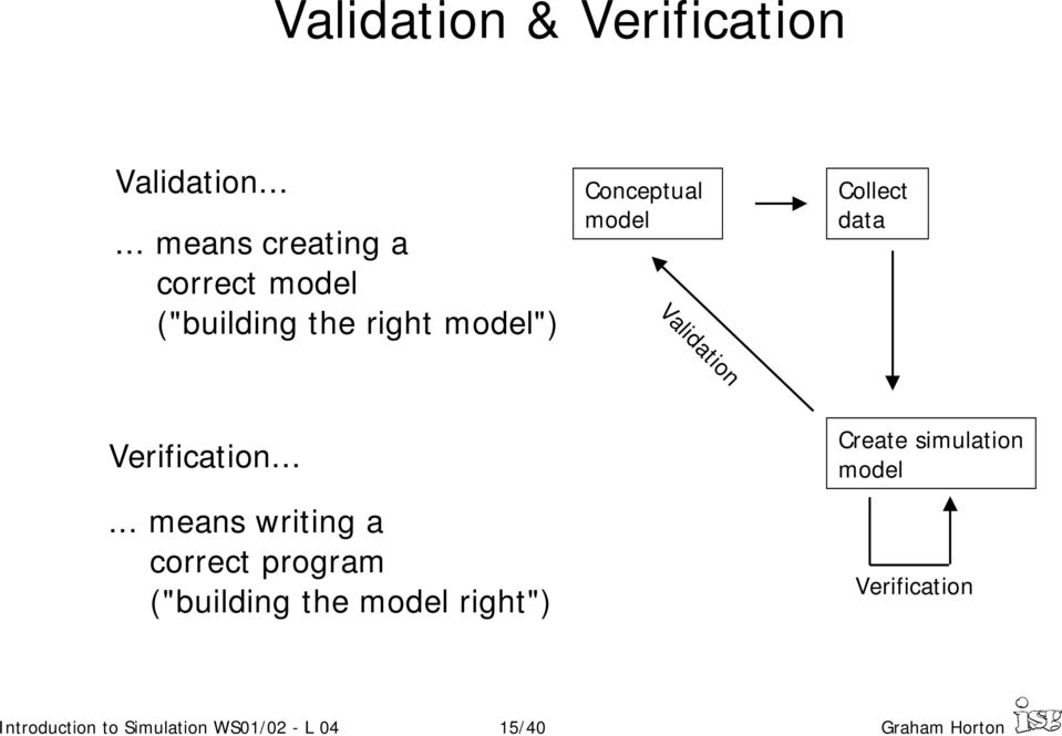 model Validation Collect data Verification.