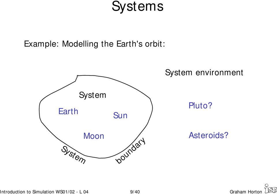 System Moon boundary Asteroids?