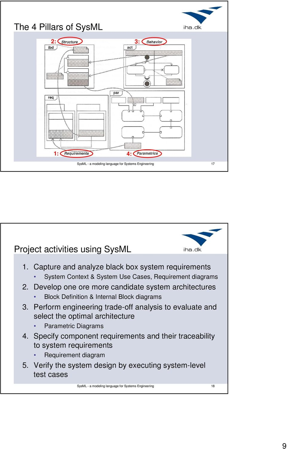 Sysml A Modeling Language For Systems Engineering Pdf Level 2 Block Diagram Develop One Ore More Candidate System Architectures Definition Internal Diagrams