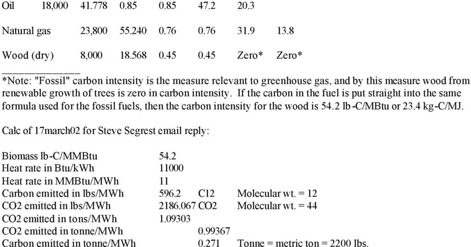 If the carbon in the fuel is put straight into the same formula used for the fossil fuels, then the carbon intensity for the wood is 54.2 lb-c/mbtu or 23.4 kg-c/mj.