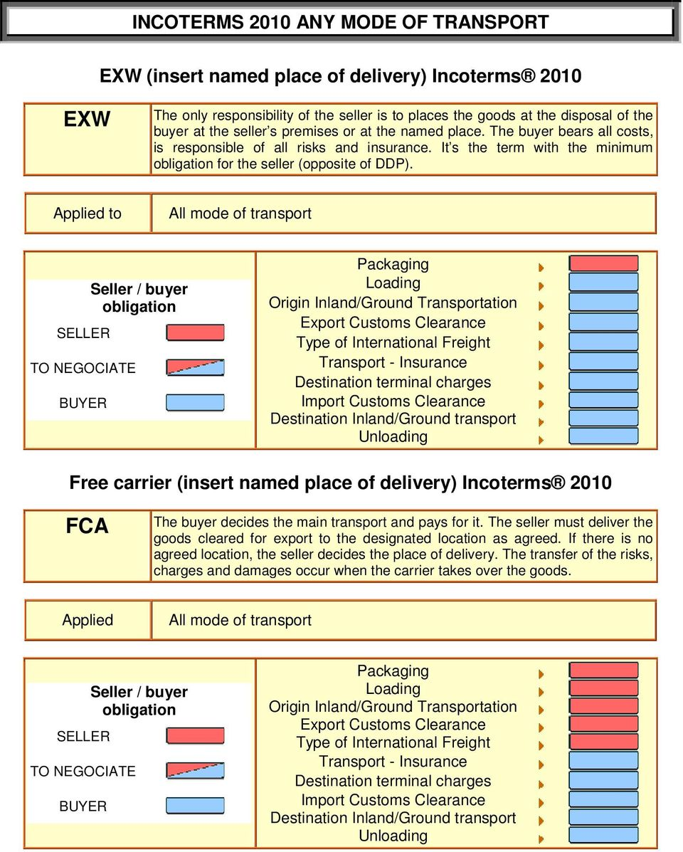Free carrier (insert named place of delivery) Incoterms 2010 FCA The buyer decides the main transport and pays for it.