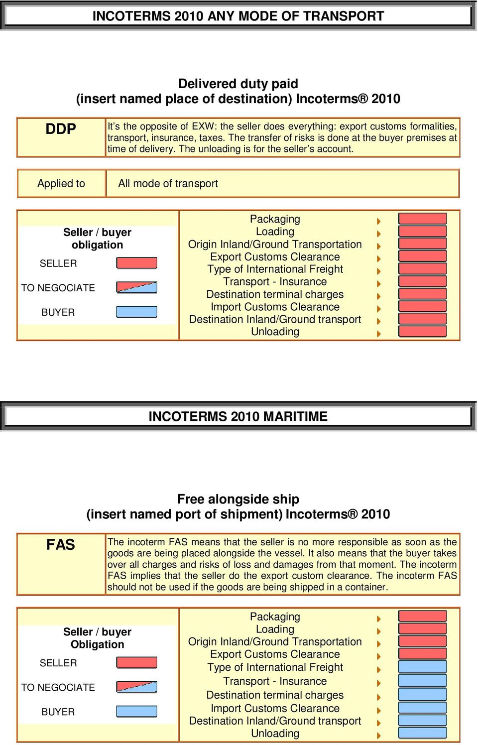 INCOTERMS 2010 MARITIME Free alongside ship (insert named port of shipment) Incoterms 2010 FAS The incoterm FAS means that the seller is no more responsible as soon as the goods