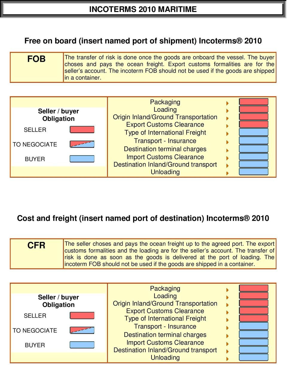 Cost and freight (insert named port of destination) Incoterms 2010 CFR The seller choses and pays the ocean freight up to the agreed port.