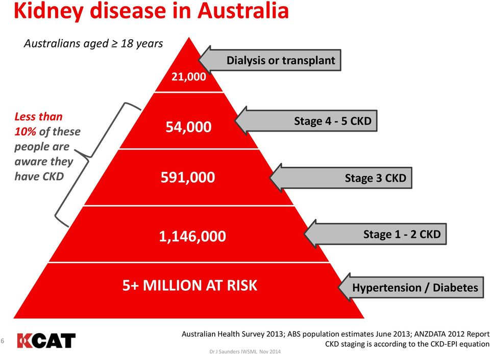 Stage 1-2 CKD 5+ MILLION AT RISK Hypertension / Diabetes 6 Australian Health Survey 2013; ABS