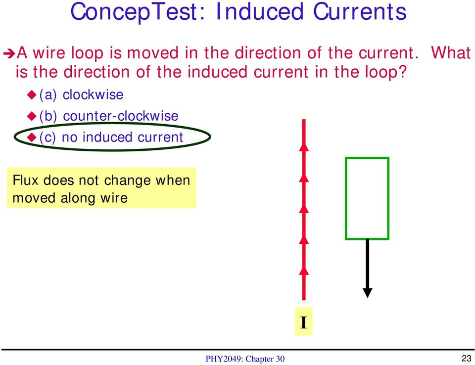 What is the direction of the induced current in the loop?