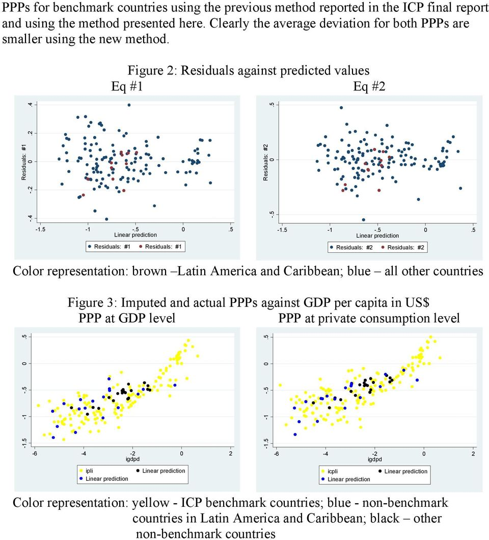 5 -.5 - -.5.5 Residuals: # Residuals: # -.5 - -.5.5 Residuals: #2 Residuals: #2 Color representation: brown Latin America and Caribbean; blue all other countries Figure 3: Imputed and actual PPPs