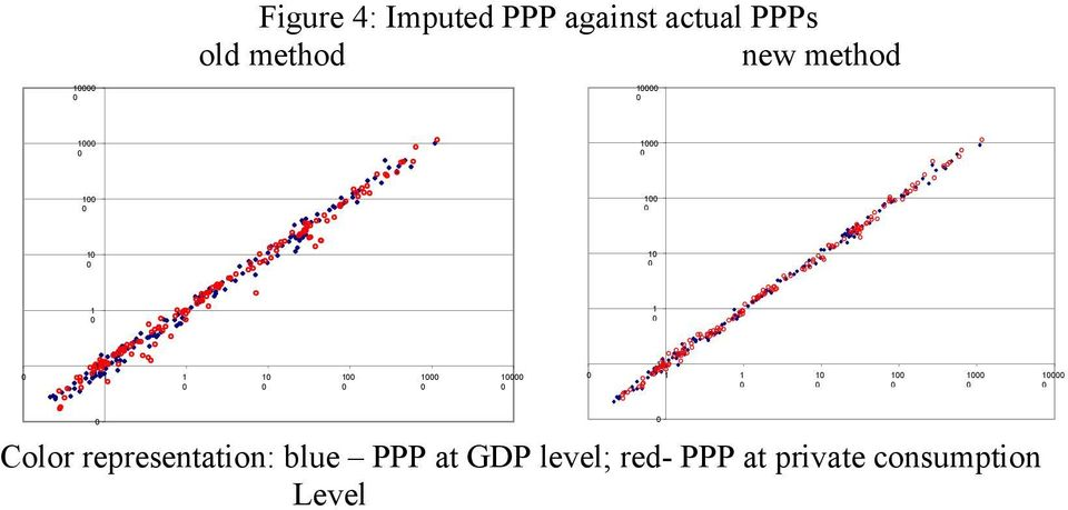 representation: blue PPP at GDP