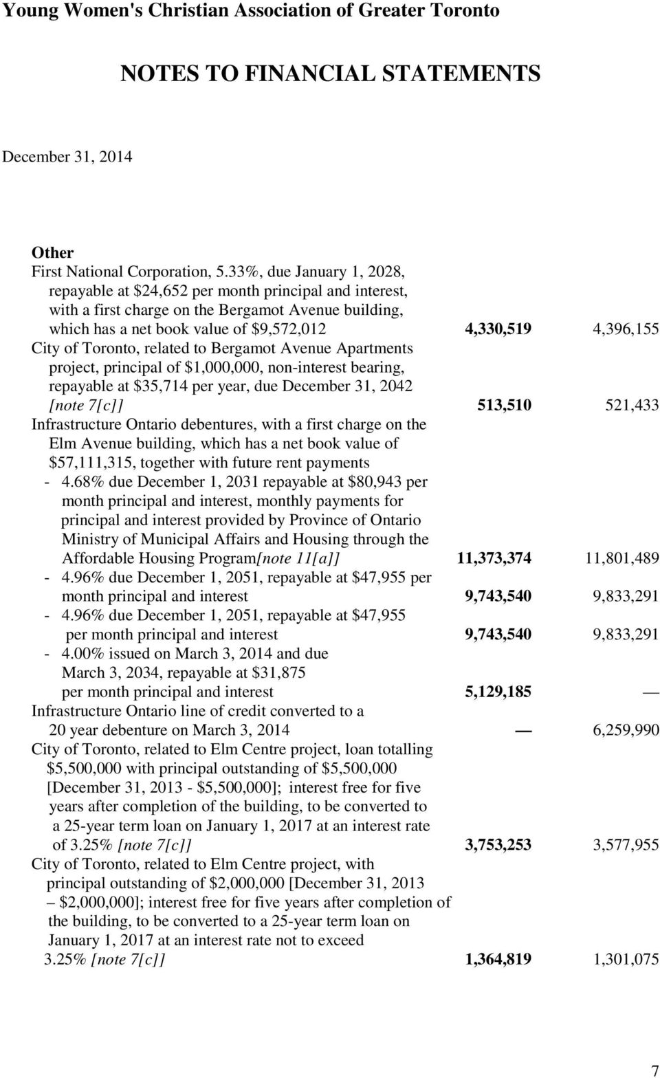 of Toronto, related to Bergamot Avenue Apartments project, principal of $1,000,000, non-interest bearing, repayable at $35,714 per year, due December 31, 2042 [note 7[c]] 513,510 521,433