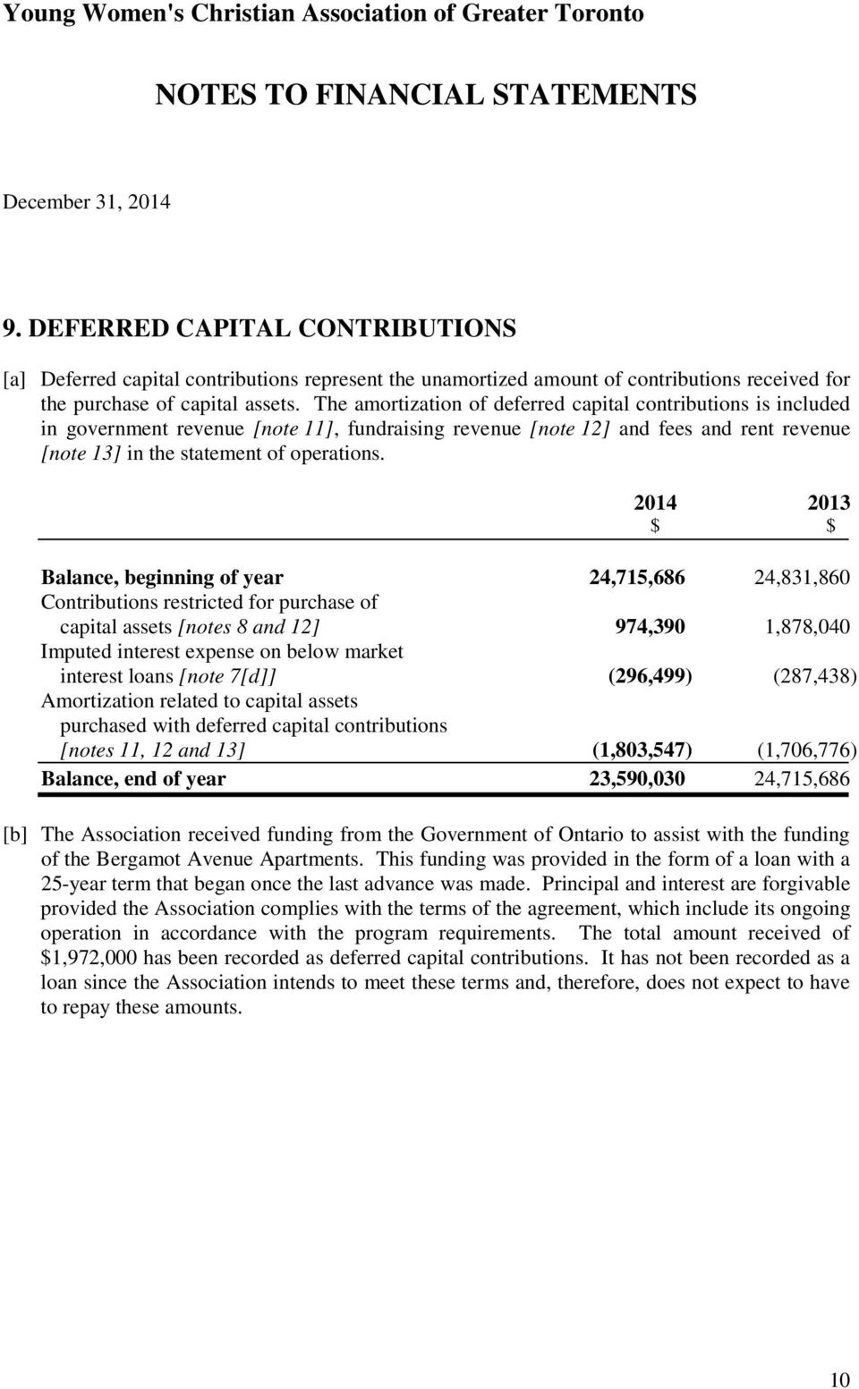 2014 2013 Balance, beginning of year 24,715,686 24,831,860 Contributions restricted for purchase of capital assets [notes 8 and 12] 974,390 1,878,040 Imputed interest expense on below market interest