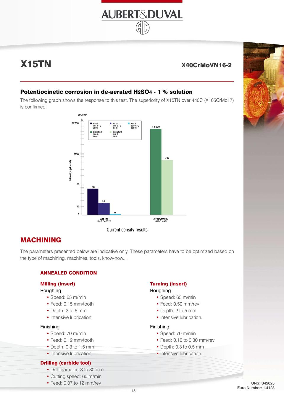 S42025 X105CrMo17 440C VAR MACHINING Current density results The parameters presented below are indicative only.