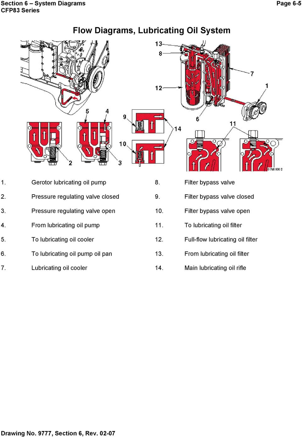Filter bypass valve open 4. From lubricating oil pump 11. To lubricating oil filter 5. To lubricating oil cooler 12.