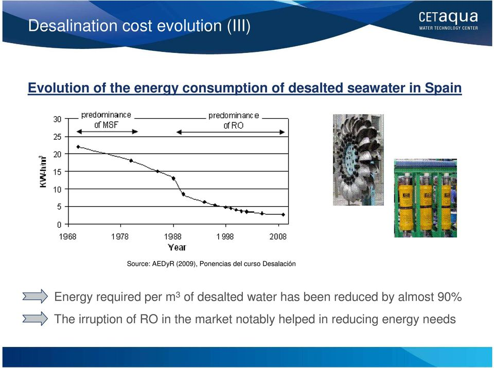 Desalación Energy required per m 3 of desalted water has been reduced by