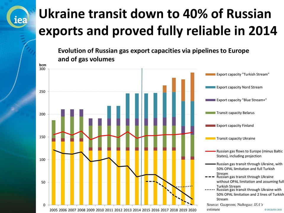 217 218 219 22 Russian gas flows to Europe (minus Baltic States), including projection Russian gas transit through Ukraine, with 5% OPAL limitation and full Turkish Stream Russian gas transit