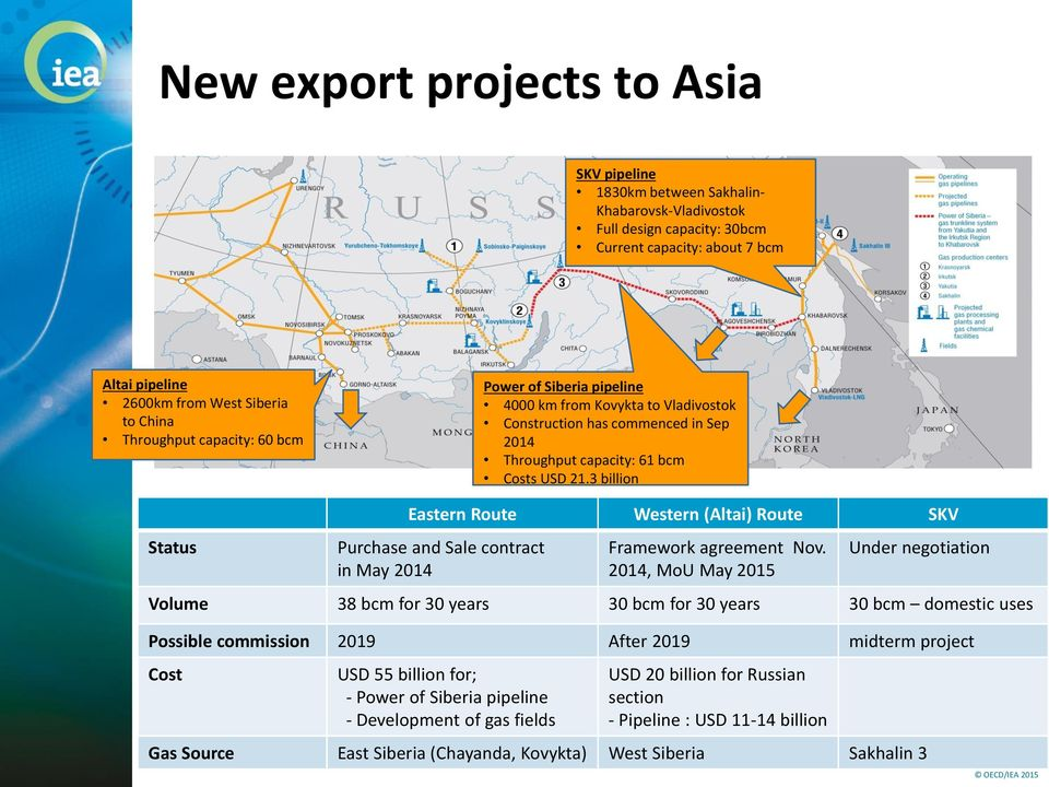 3 billion Status Eastern Route Western (Altai) Route SKV Purchase and Sale contract in May 214 Framework agreement Nov.