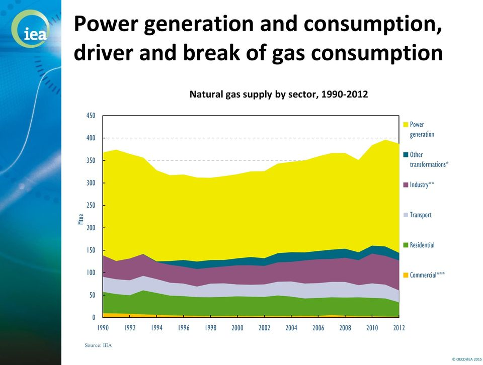 Power generation Other transformations* Industry** Transport