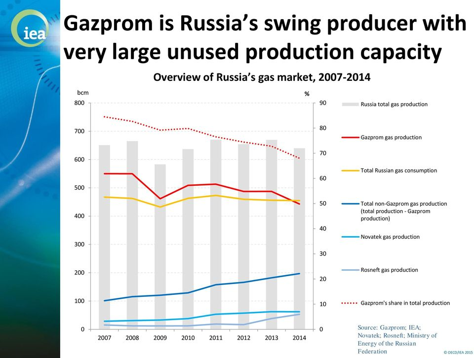 production (total production - Gazprom production) 3 4 3 Novatek gas production 2 2 Rosneft gas production 1 1 Gazprom's share
