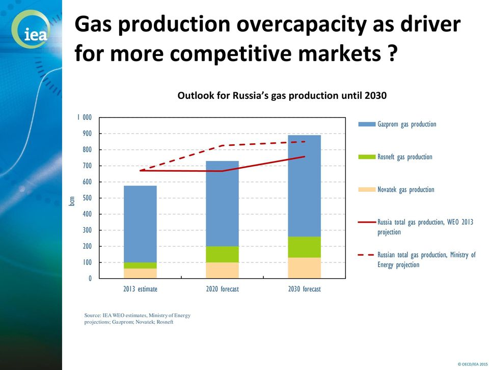 Novatek gas production 4 3 2 1 213 estimate 22 forecast 23 forecast Russia total gas production, WEO 213
