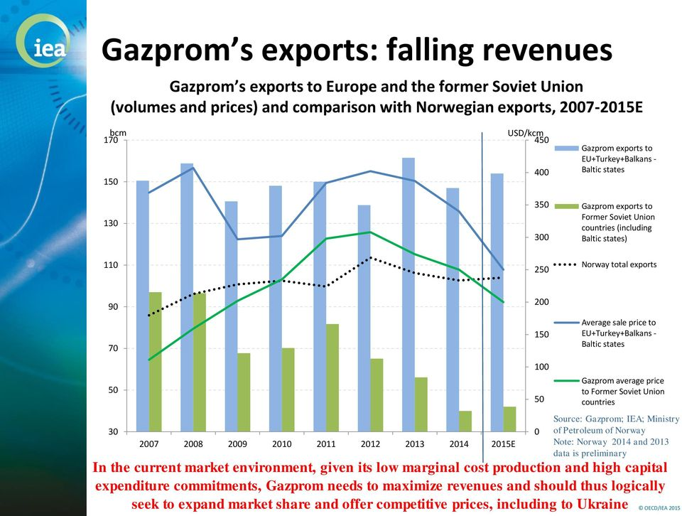 Baltic states 5 3 27 28 29 21 211 212 213 214 215E 1 5 Gazprom average price to Former Soviet Union countries Source: Gazprom; IEA; Ministry of Petroleum of Norway Note: Norway 214 and 213 data is