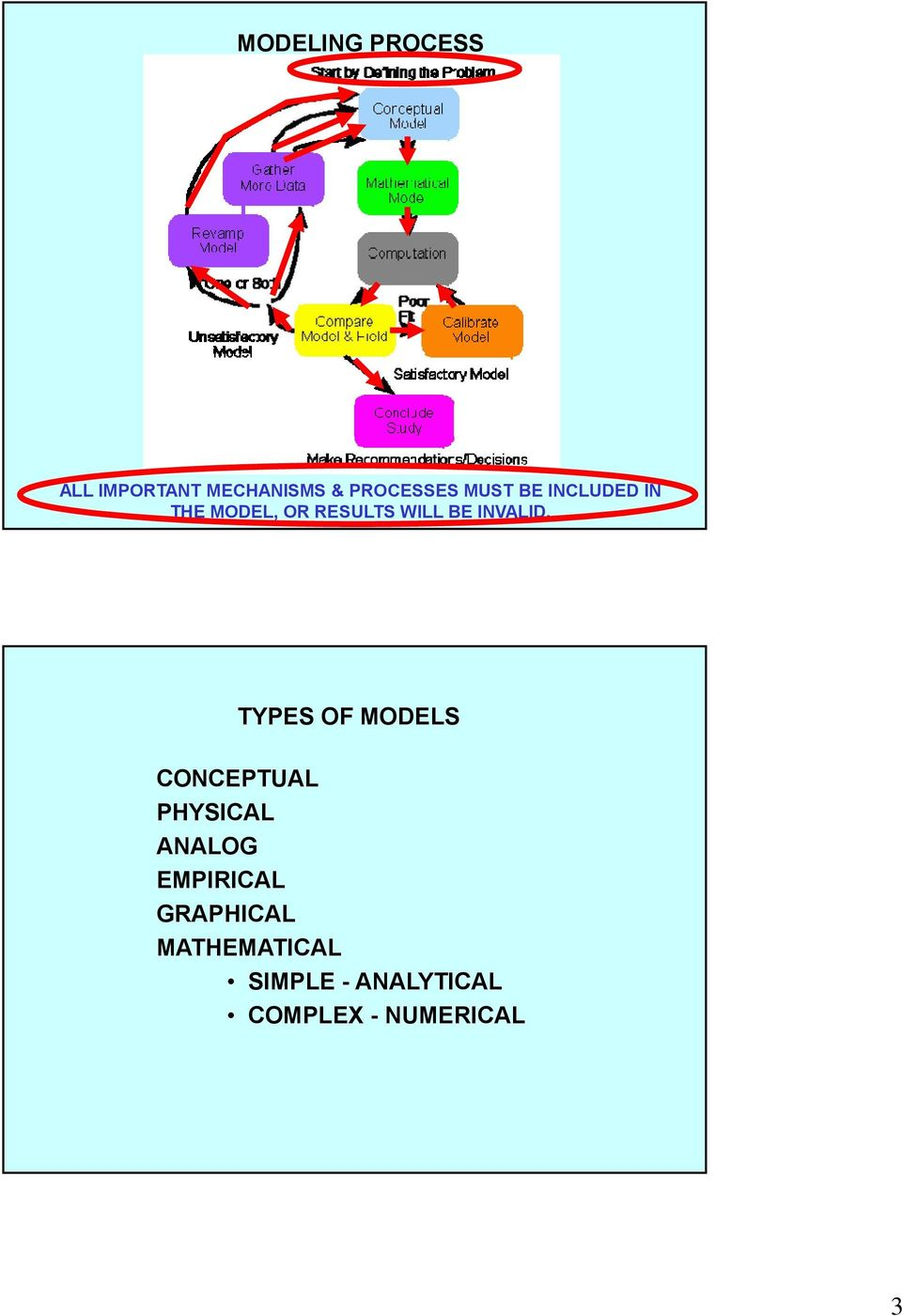 TYPES OF MODELS CONCEPTUAL PHYSICAL ANALOG EMPIRICAL