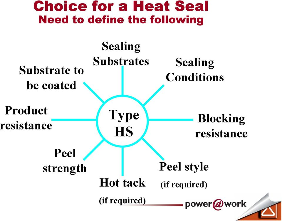 Sealing Substrates Type HS Hot tack (if required)