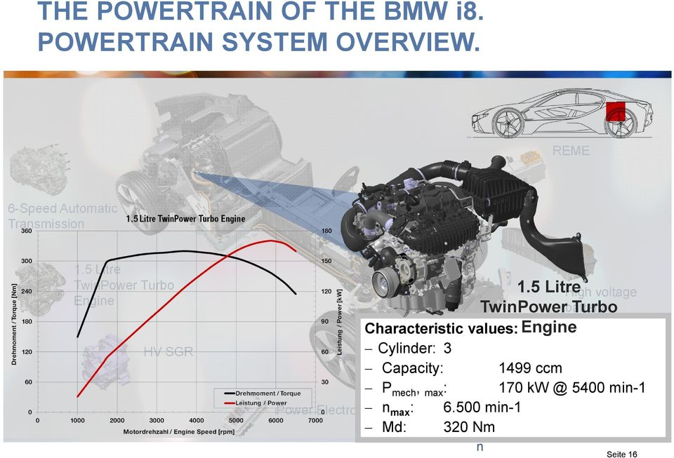 5 Litre TwinPower Turbo Engine High voltage battery Characteristic values: Cylinder: 3