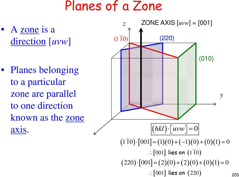 parallel to one direction known as the zone axis.