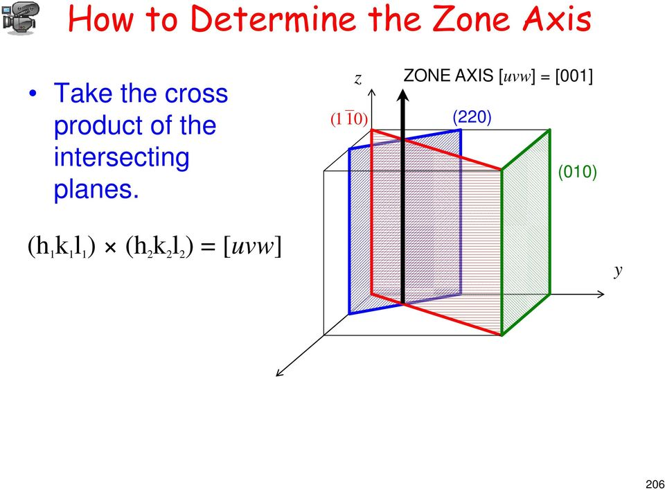 z (1 10) ZONE AXIS [uvw] = [001] (220) (010) (h 1 k 1 l 1 ) (h