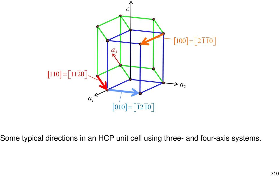 directions in an HCP unit cell