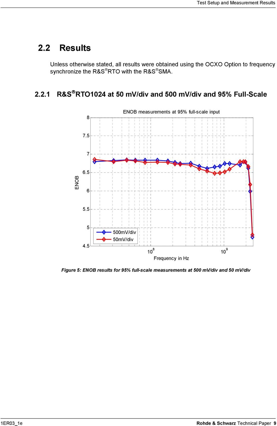 2.1 R&S RTO1024 at 50 mv/div and 500 mv/div and 95% Full-Scale 8 ENOB measurements at 95% full-scale input 7.