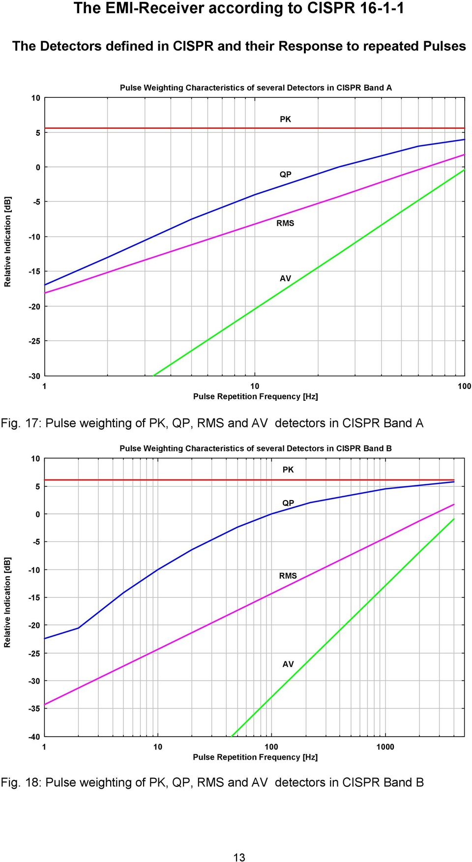 17: Pulse weighting of PK, QP, RMS and AV detectors in CISPR Band A 10 Pulse Weighting Characteristics of several Detectors in CISPR Band B PK 5