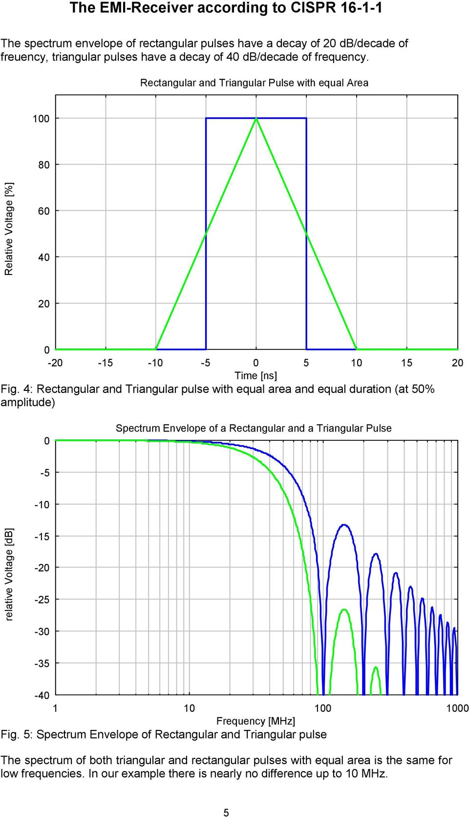 4: Rectangular and Triangular pulse with equal area and equal duration (at 50% amplitude) 0 Spectrum Envelope of a Rectangular and a Triangular Pulse -5-10 relative Voltage [db]